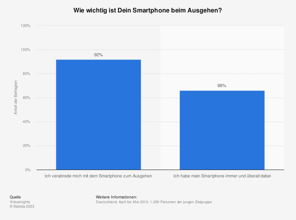 Statistik: Wie wichtig ist Dein Smartphone beim Ausgehen? | Statista