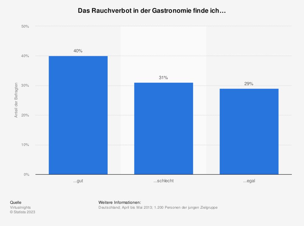 Statistik: Das Rauchverbot in der Gastronomie finde ich… | Statista