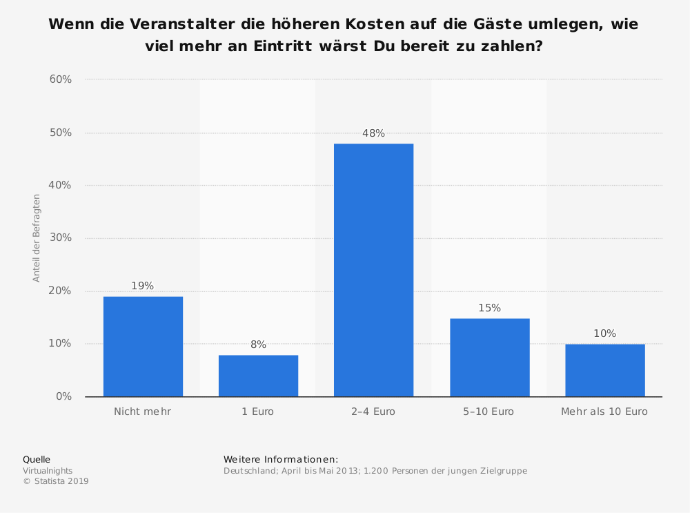 Statistik: Wenn die Veranstalter die höheren Kosten auf die Gäste umlegen, wie viel mehr an Eintritt wärst Du bereit zu zahlen? | Statista