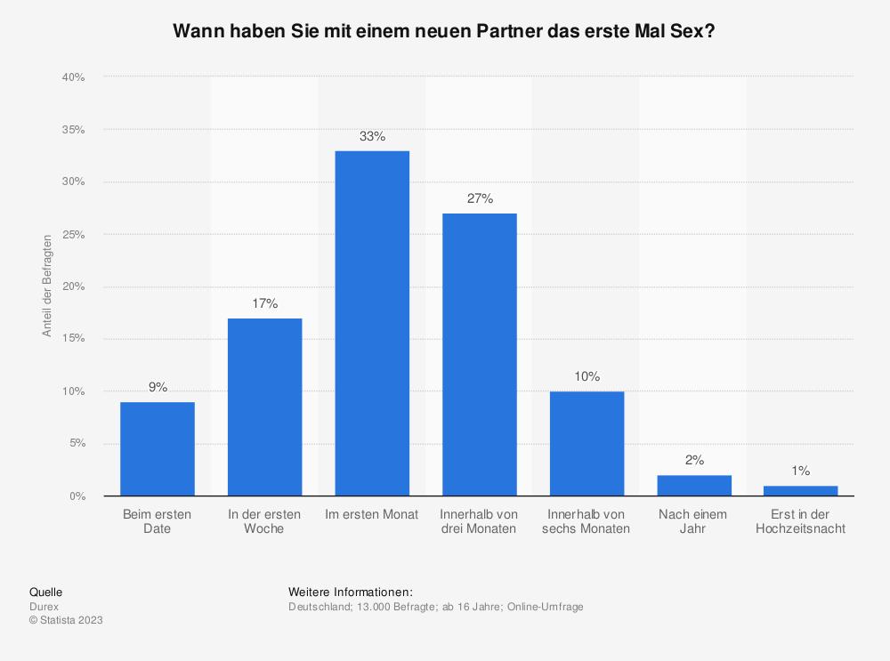 Statistik: Wann haben Sie mit einem neuen Partner das erste Mal Sex? | Statista