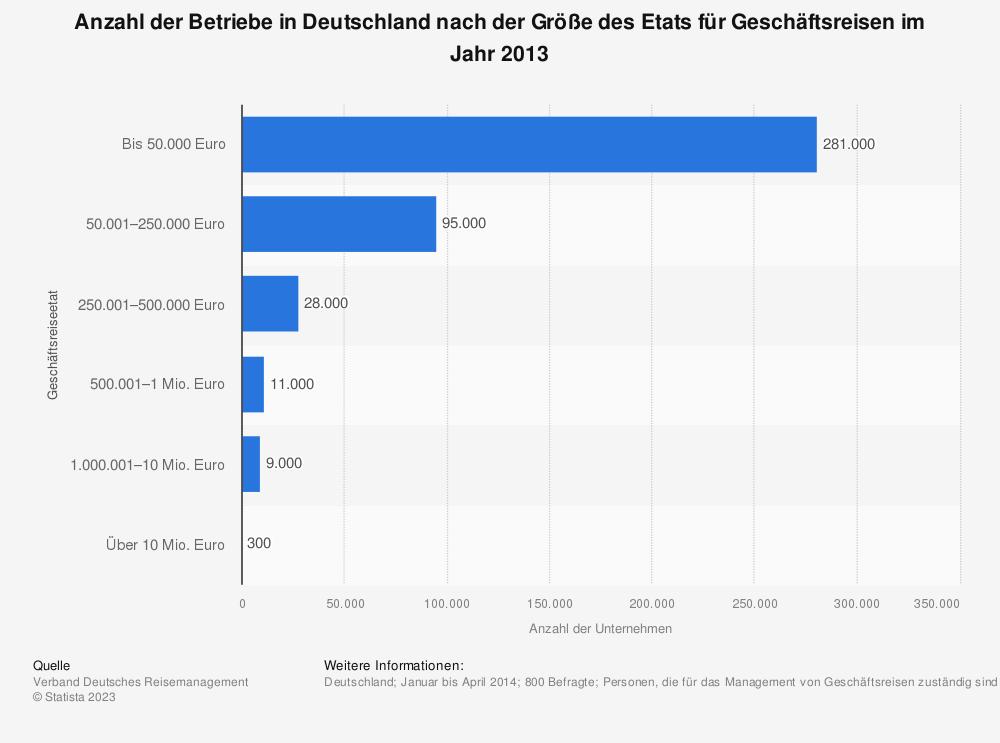 Statistik: Anzahl der Betriebe in Deutschland nach der Größe des Etats für Geschäftsreisen im Jahr 2013 | Statista