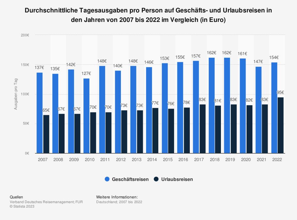 Statistik: Durchschnittliche Tagesausgaben pro Person auf Geschäfts- und Urlaubsreisen in den Jahren von 2007 bis 2018 im Vergleich (in Euro) | Statista