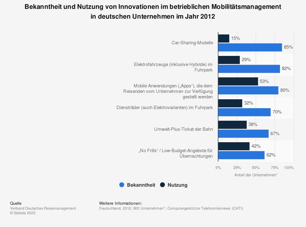 Statistik: Bekanntheit und Nutzung von Innovationen im betrieblichen Mobilitätsmanagement in deutschen Unternehmen im Jahr 2012 | Statista