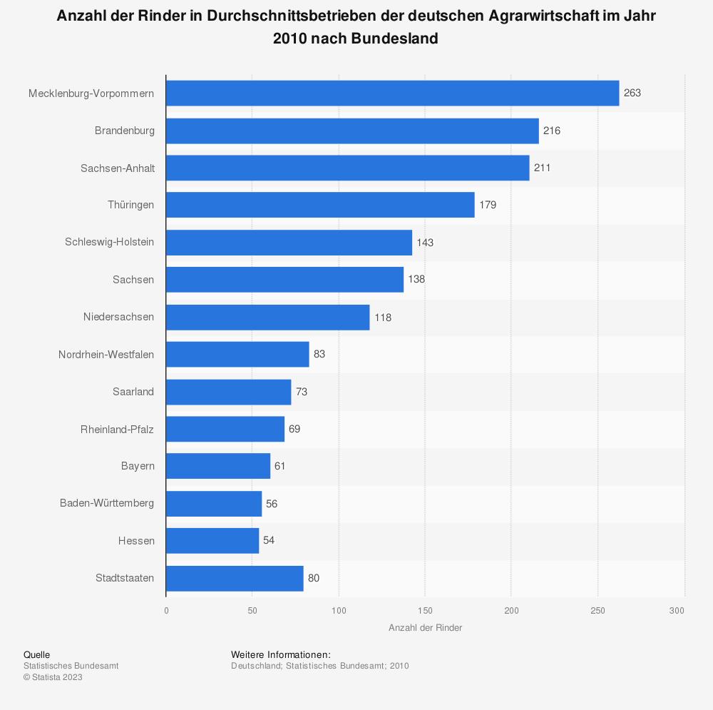 Statistik: Anzahl der Rinder in Durchschnittsbetrieben der deutschen Agrarwirtschaft im Jahr 2010 nach Bundesland | Statista