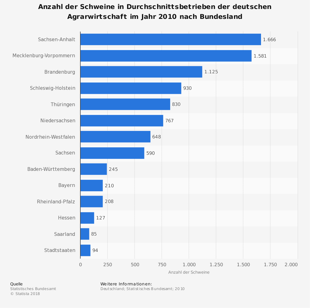 Statistik: Anzahl der Schweine in Durchschnittsbetrieben der deutschen Agrarwirtschaft im Jahr 2010 nach Bundesland   Statista