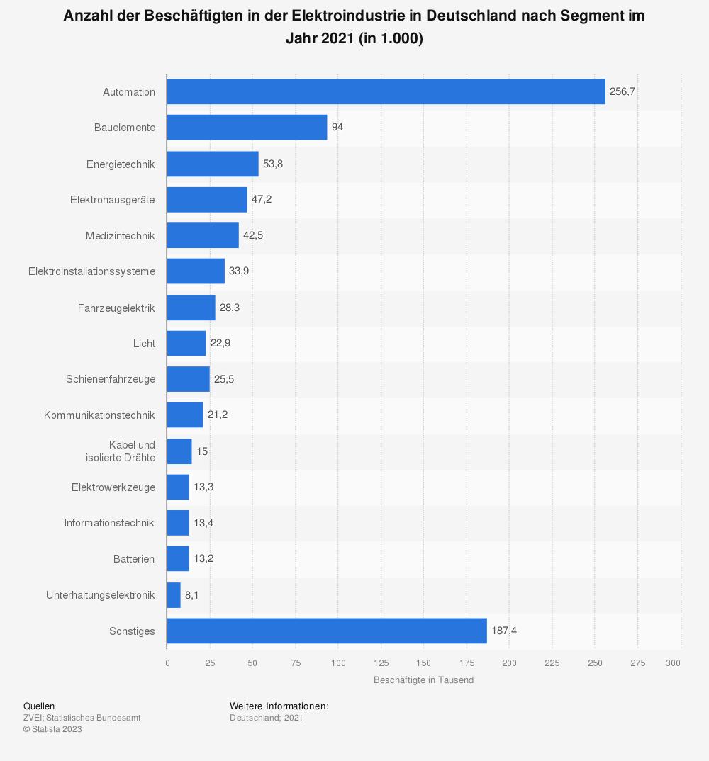 Statistik: Anzahl der Beschäftigten in der Elektroindustrie in Deutschland nach Segment im Jahr 2018 (in 1.000) | Statista