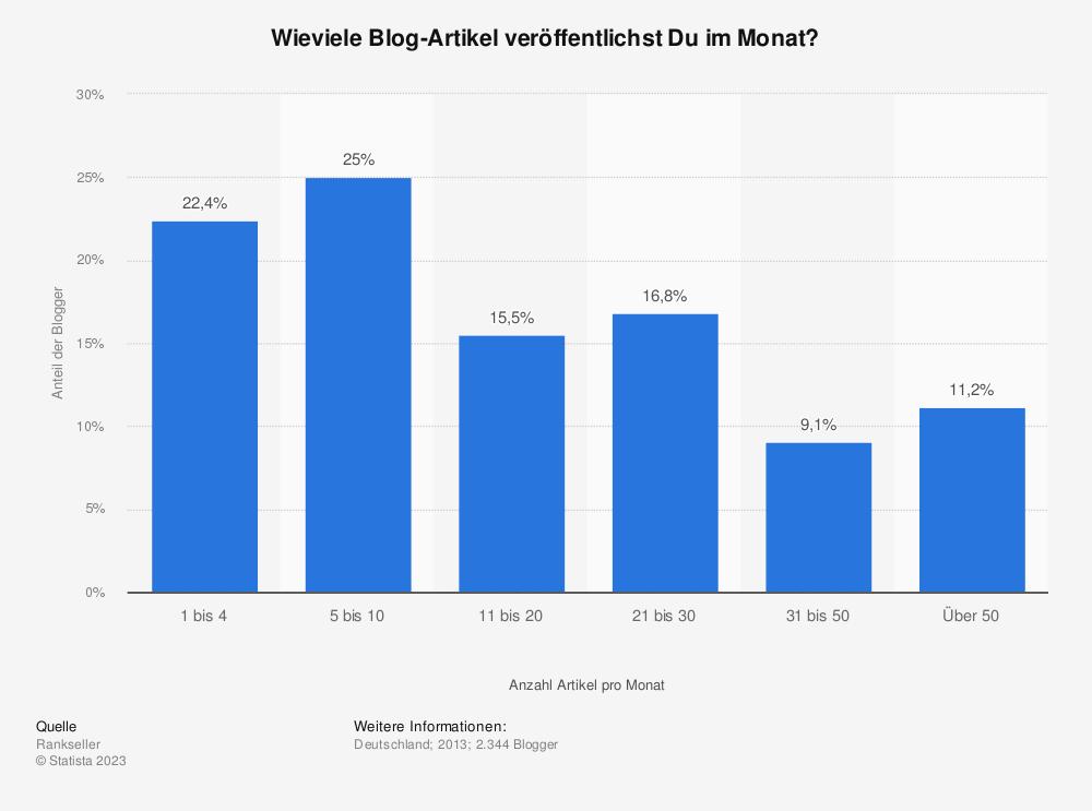 Statistik: Wieviele Blog-Artikel veröffentlichst Du im Monat? | Statista