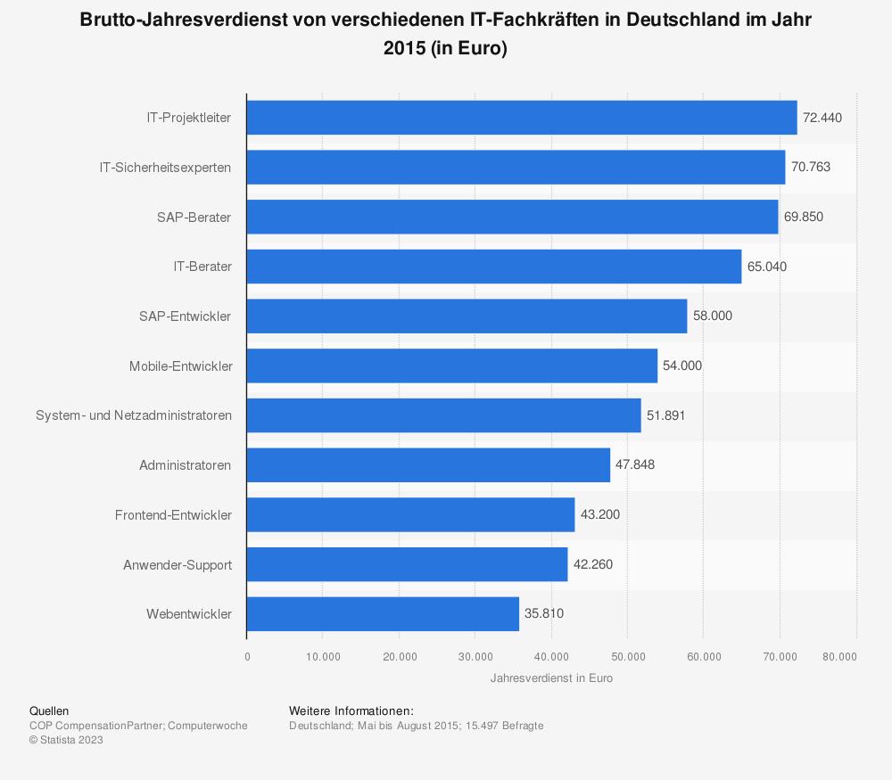 Statistik: Brutto-Jahresverdienst von verschiedenen IT-Fachkräften in Deutschland im Jahr 2015 (in Euro) | Statista