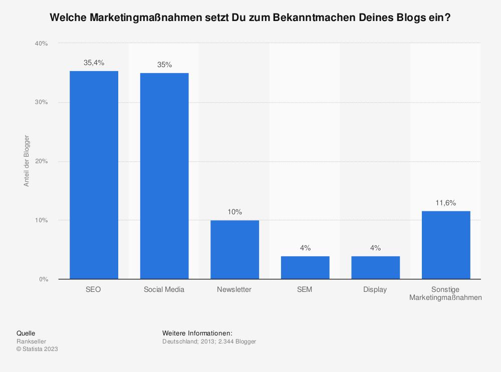 Statistik: Welche Marketingmaßnahmen setzt Du zum Bekanntmachen Deines Blogs ein? | Statista
