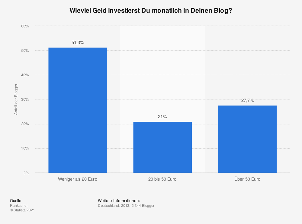 Statistik: Wieviel Geld investierst Du monatlich in Deinen Blog? | Statista