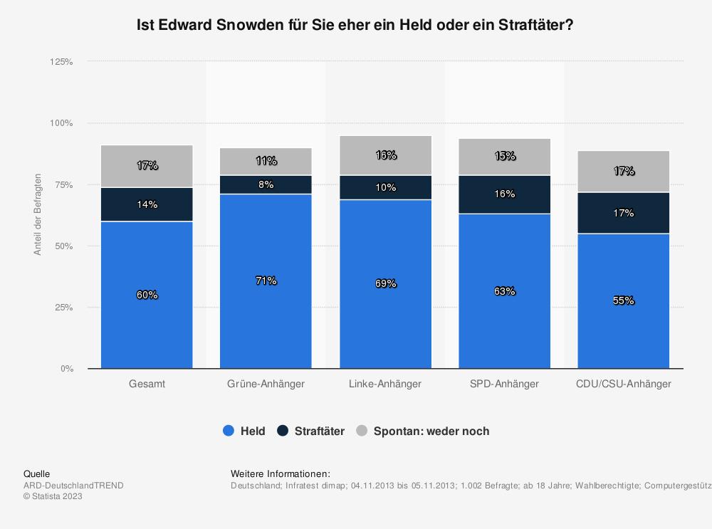 Statistik: Ist Edward Snowden für Sie eher ein Held oder ein Straftäter? | Statista