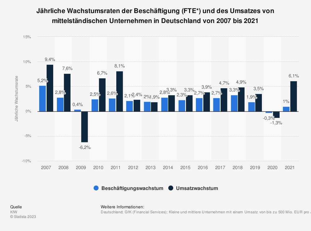 Statistik: Jährliche Wachstumsraten der Beschäftigung (FTE*) und des Umsatzes von mittelständischen Unternehmen in Deutschland von 2005 bis 2016 | Statista