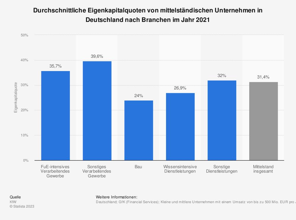 Statistik: Durchschnittliche Eigenkapitalquoten von mittelständischen Unternehmen in Deutschland nach Branchen im Jahr 2017 | Statista