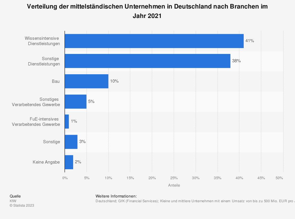 Statistik: Verteilung der mittelständischen Unternehmen in Deutschland nach Branchen im Jahr 2016 | Statista