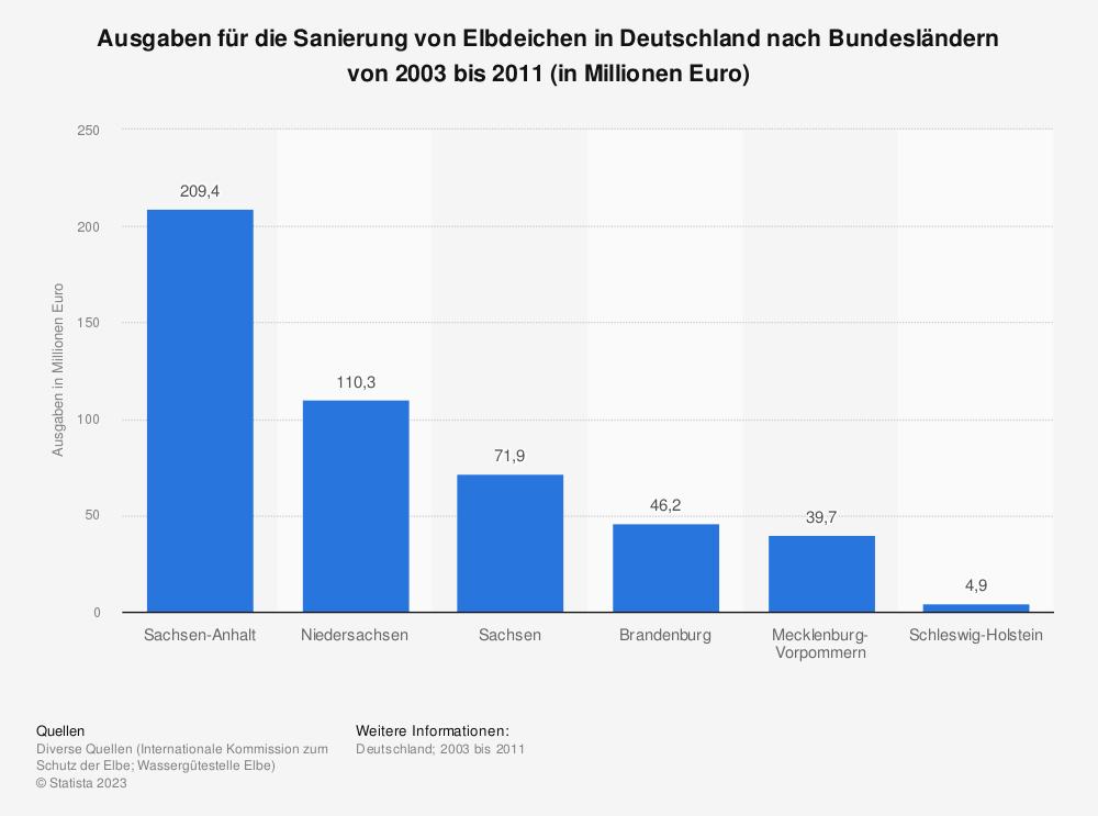 Statistik: Ausgaben für die Sanierung von Elbdeichen in Deutschland nach Bundesländern von 2003 bis 2011 (in Millionen Euro) | Statista