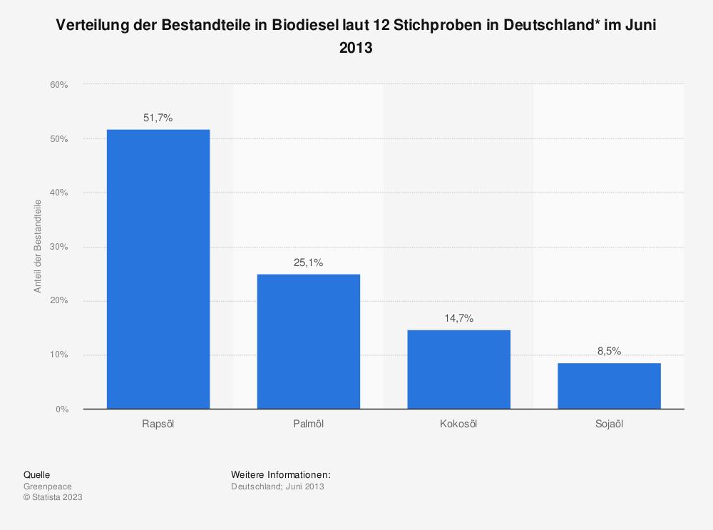 Statistik: Verteilung der Bestandteile in Biodiesel laut 12 Stichproben in Deutschland* im Juni 2013  | Statista