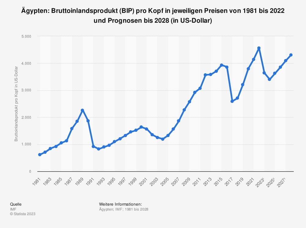 Statistik: Ägypten: Bruttoinlandsprodukt (BIP) pro Kopf in jeweiligen Preisen von 1980 bis 2018 und Prognosen bis 2025 (in US-Dollar) | Statista