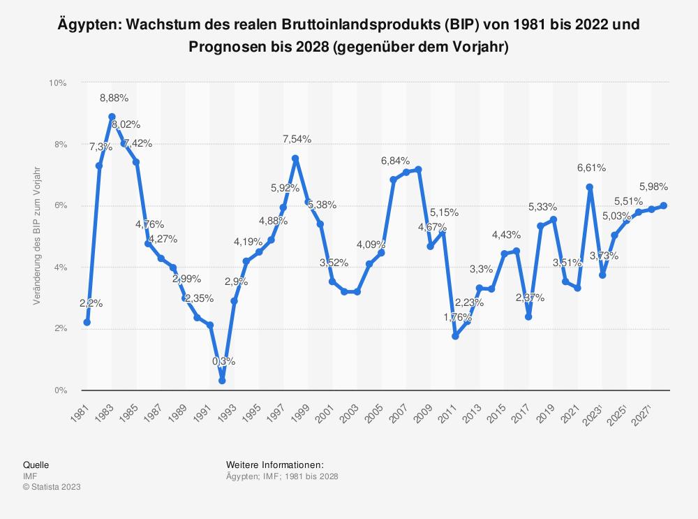 Statistik: Ägypten: Wachstum des realen Bruttoinlandsprodukts (BIP) von 1980 bis 2018 und Prognosen bis 2024 (gegenüber dem Vorjahr) | Statista