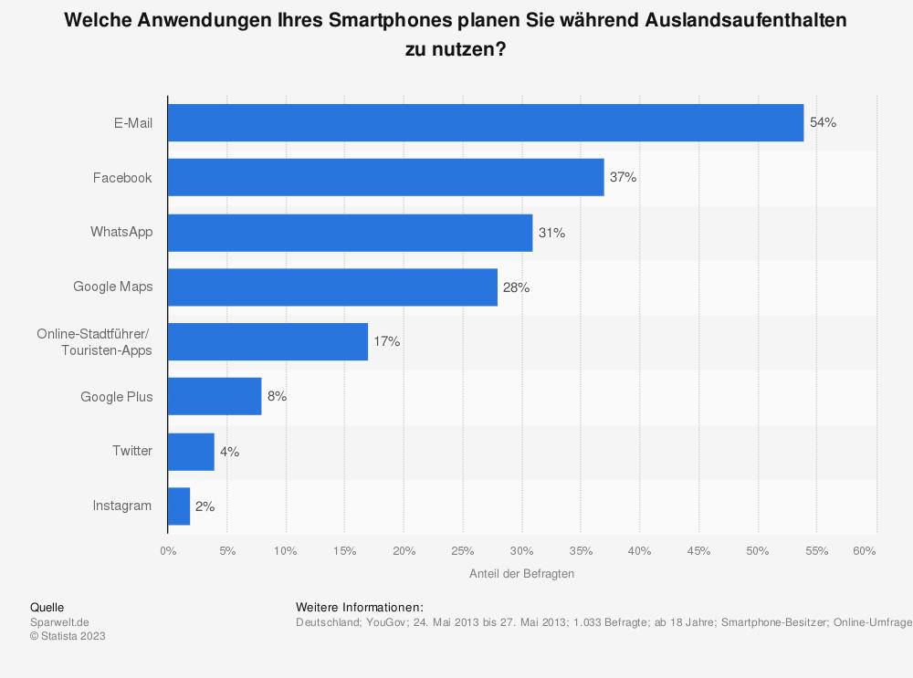 Statistik: Welche Anwendungen Ihres Smartphones planen Sie während Auslandsaufenthalten zu nutzen? | Statista
