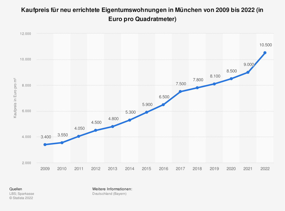 Statistics: Purchase price for newly built condominiums in Munich from 2009 to 2019 (in euros per square meter) | Statista
