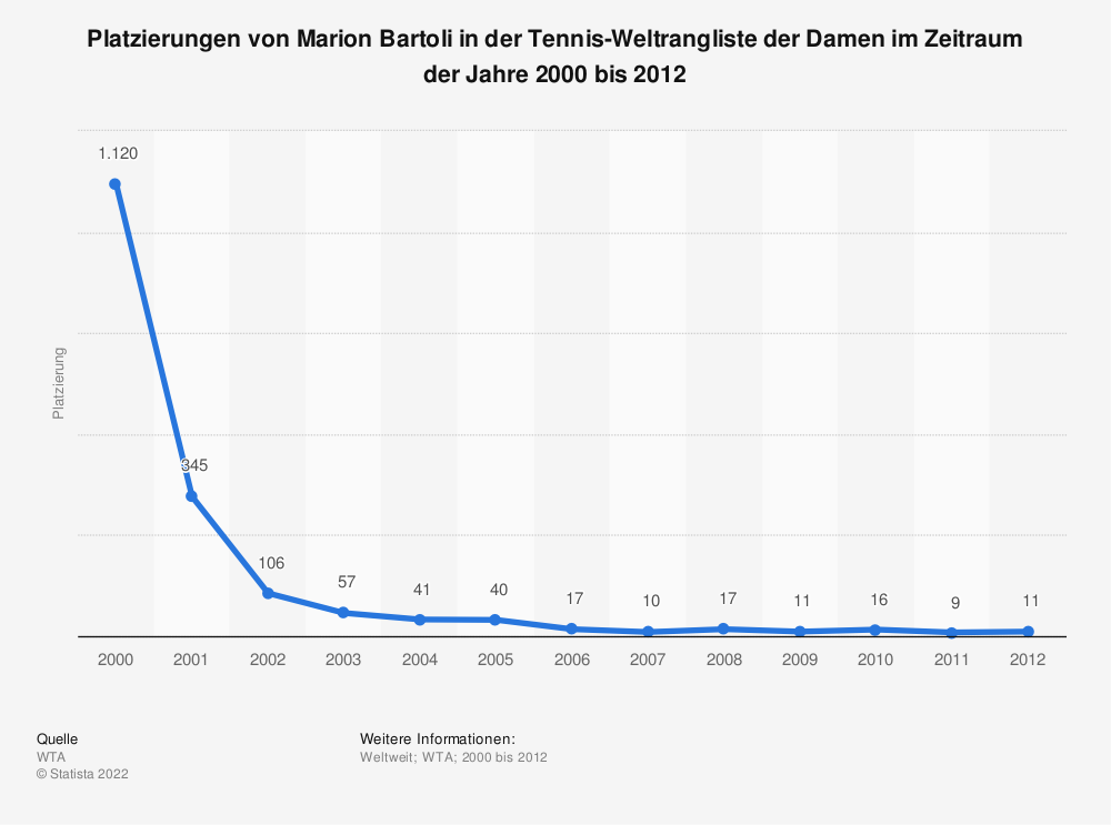 Statistik: Platzierungen von Marion Bartoli in der Tennis-Weltrangliste der Damen im Zeitraum der Jahre 2000 bis 2012 | Statista