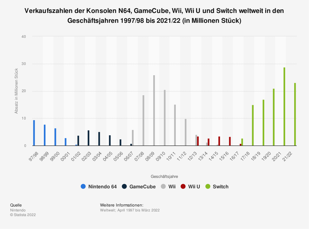Statistik: Verkaufszahlen der Konsolen N64, GameCube, Wii, Wii U und Switch weltweit in den Geschäftsjahren 1997/98 bis 2019/20 (in Millionen Stück) | Statista