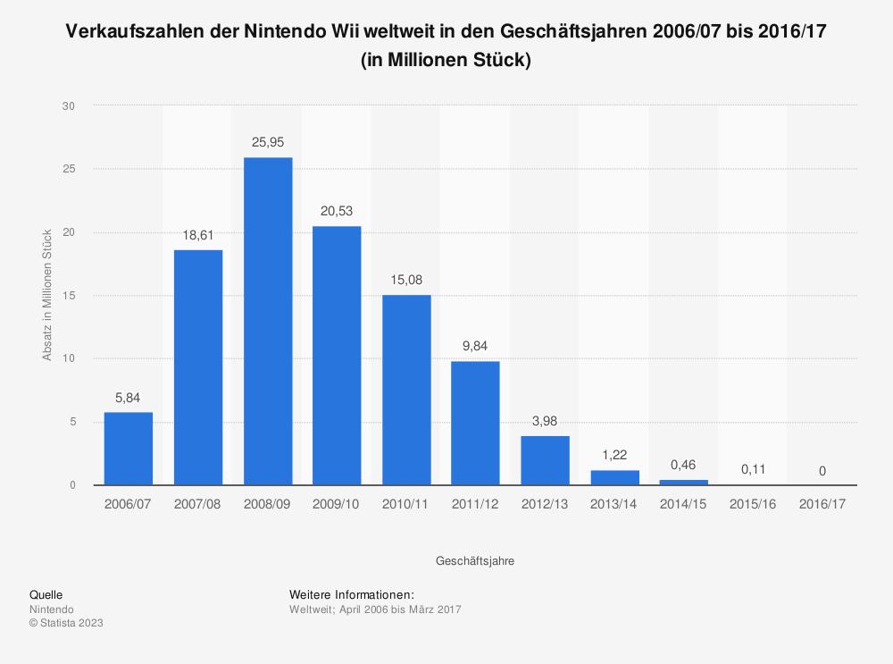 Statistik: Verkaufszahlen der Nintendo Wii weltweit in den Geschäftsjahren 2006/07 bis 2016/17 (in Millionen Stück) | Statista
