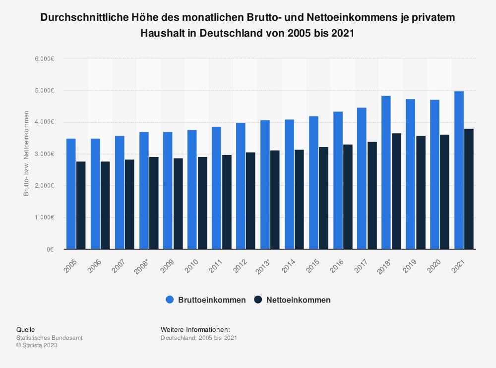 Statistik: Durchschnittliche Höhe des monatlichen Brutto- und Nettoeinkommens je privatem Haushalt* in Deutschland von 2005 bis 2017 | Statista