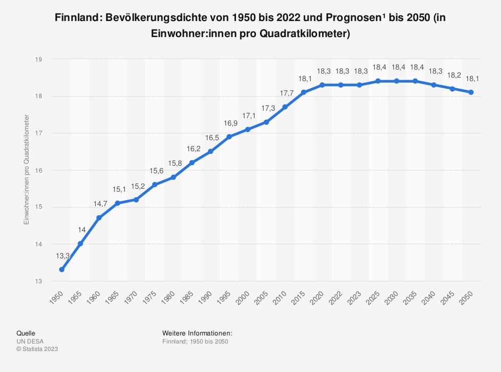 Statistik: Finnland: Bevölkerungsdichte von 2008 bis 2018 (in Einwohner pro Quadratkilometer) | Statista