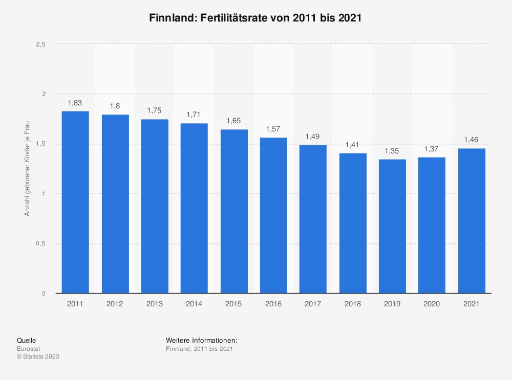 Statistik: Finnland: Fertilitätsrate von 2007 bis 2017 | Statista
