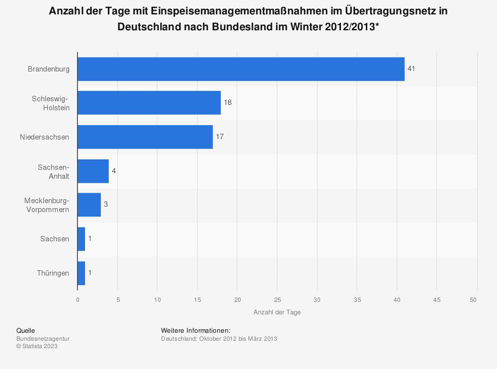 Statistik: Anzahl der Tage mit Einspeisemanagementmaßnahmen im Übertragungsnetz in Deutschland nach Bundesland im Winter 2012/2013* | Statista