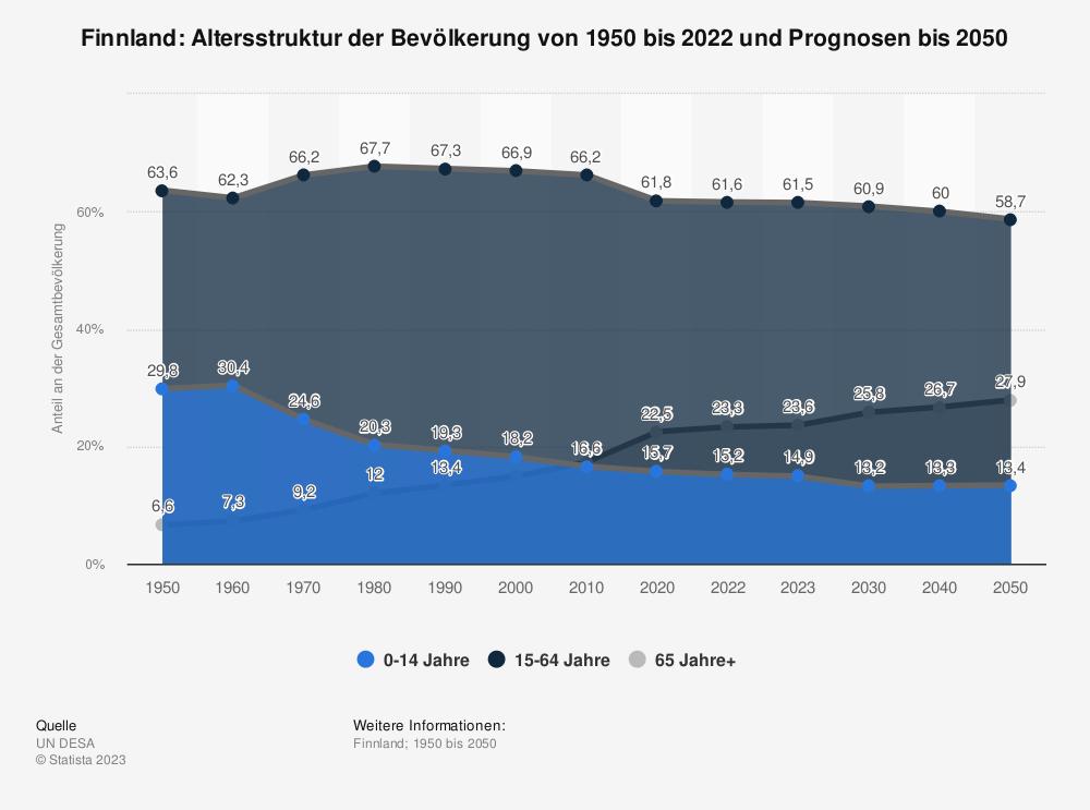 Statistik: Finnland: Altersstruktur von 2007 bis 2017 | Statista