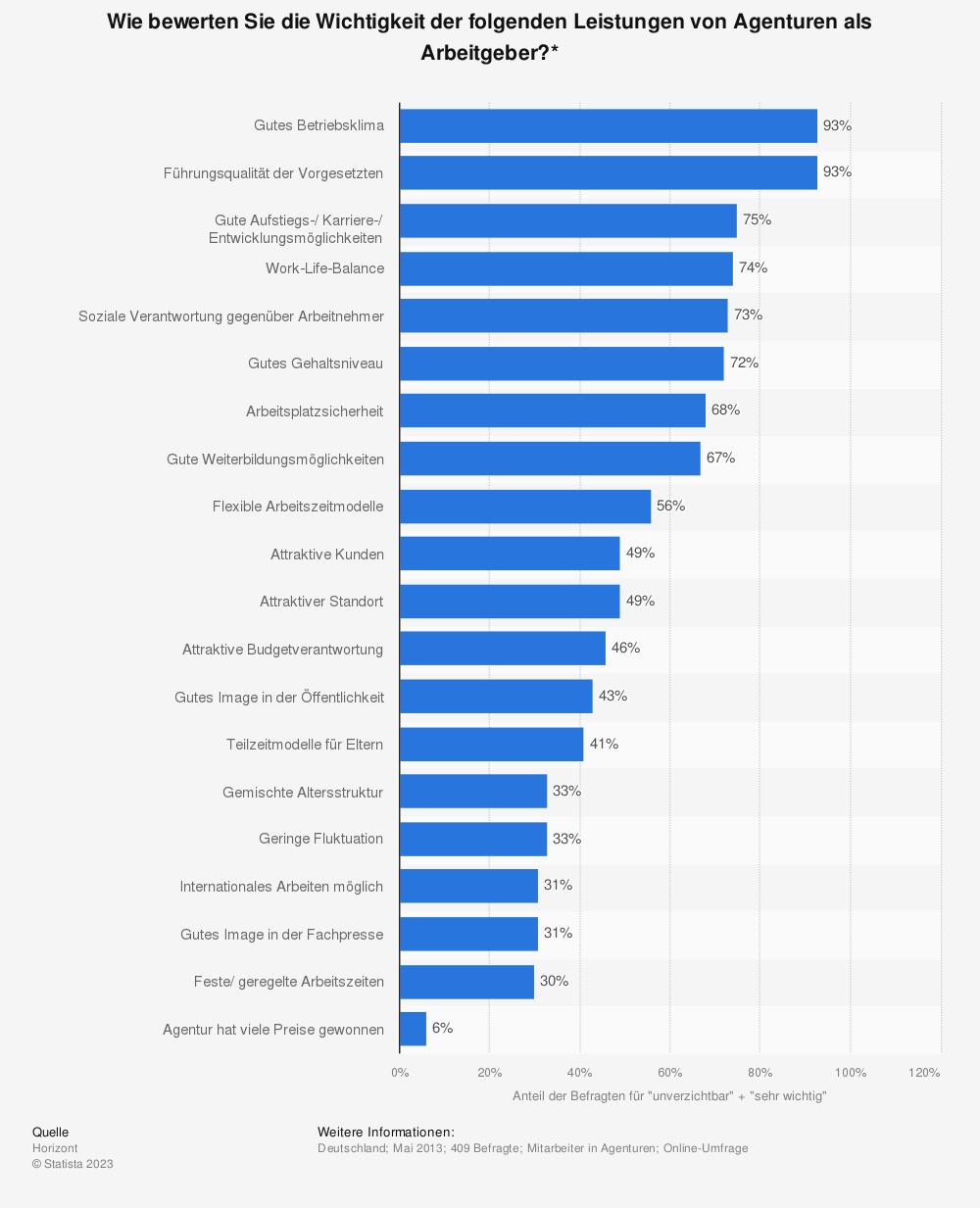 Statistik: Wie bewerten Sie die Wichtigkeit der folgenden Leistungen von Agenturen als Arbeitgeber?* | Statista