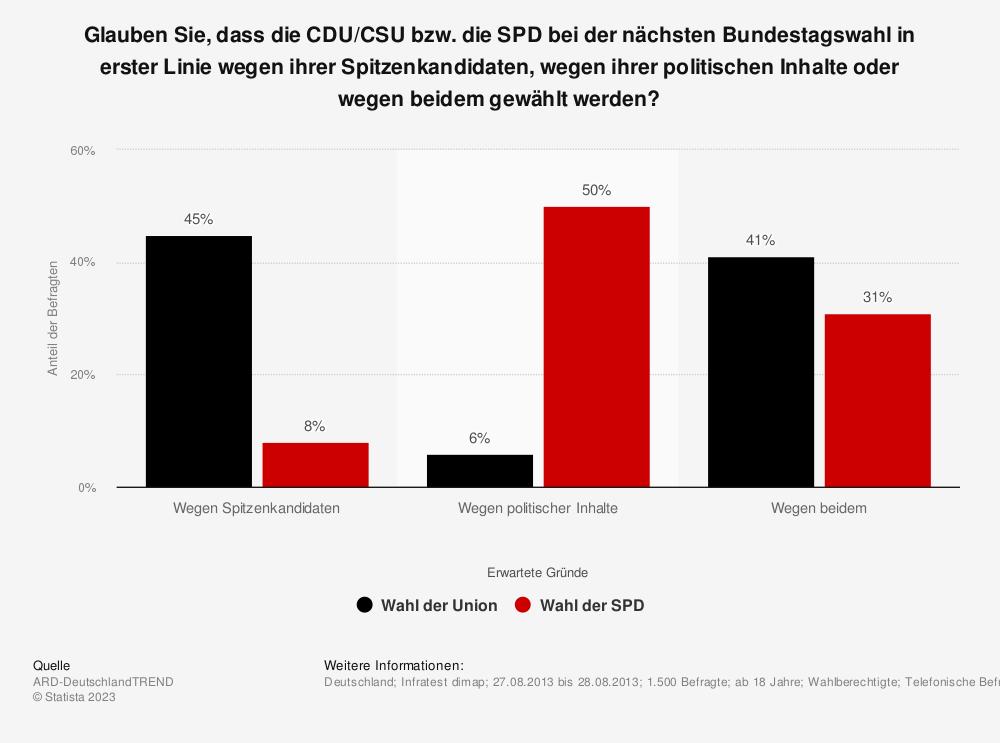 Statistik: Glauben Sie, dass die CDU/CSU bzw. die SPD bei der nächsten Bundestagswahl in erster Linie wegen ihrer Spitzenkandidaten, wegen ihrer politischen Inhalte oder wegen beidem gewählt werden? | Statista