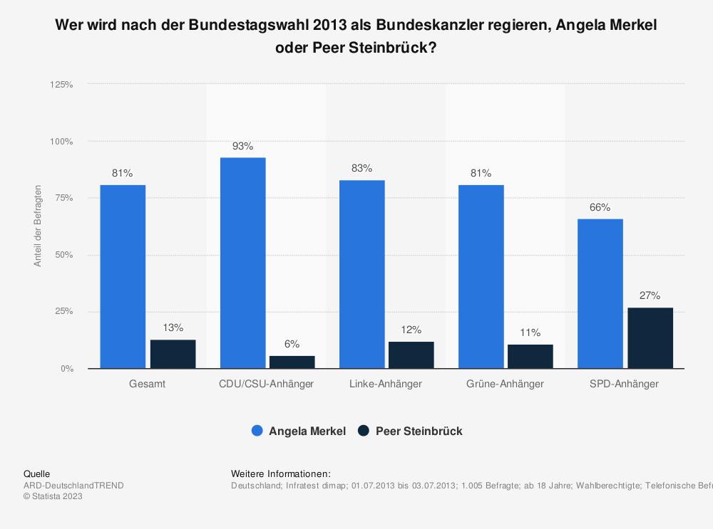 Statistik: Wer wird nach der Bundestagswahl 2013 als Bundeskanzler regieren, Angela Merkel oder Peer Steinbrück? | Statista
