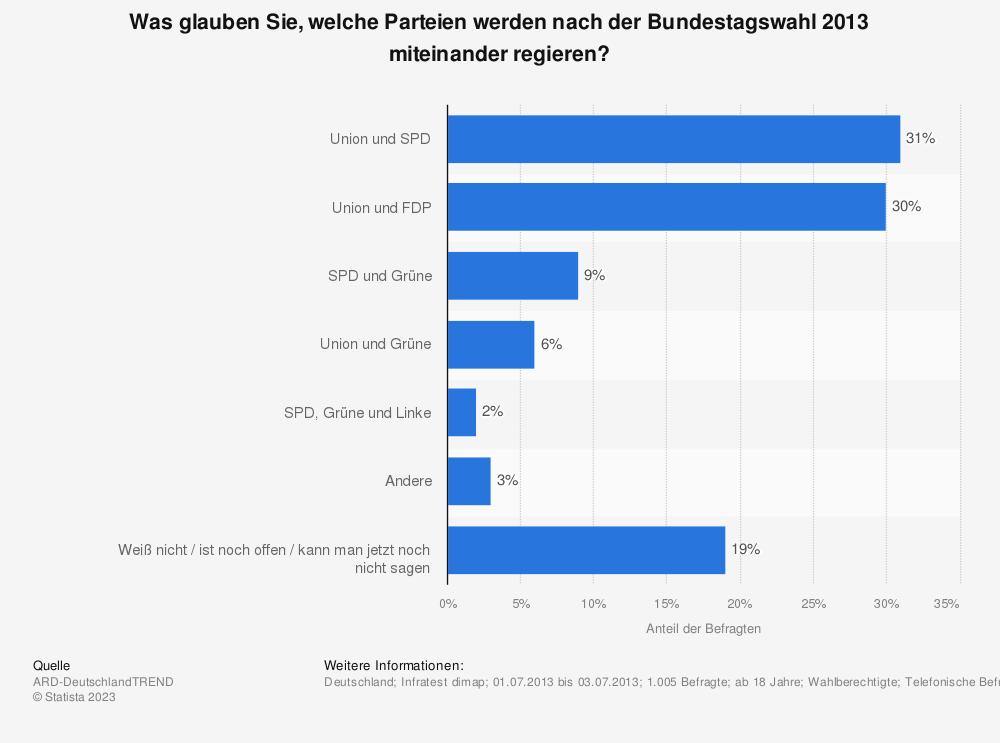 Statistik: Was glauben Sie, welche Parteien werden nach der Bundestagswahl 2013 miteinander regieren? | Statista