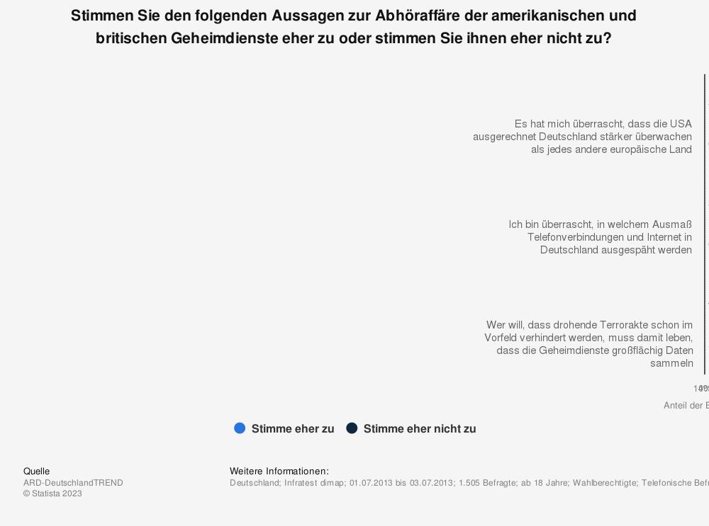 Statistik: Stimmen Sie den folgenden Aussagen zur Abhöraffäre der amerikanischen und britischen Geheimdienste eher zu oder stimmen Sie ihnen eher nicht zu? | Statista