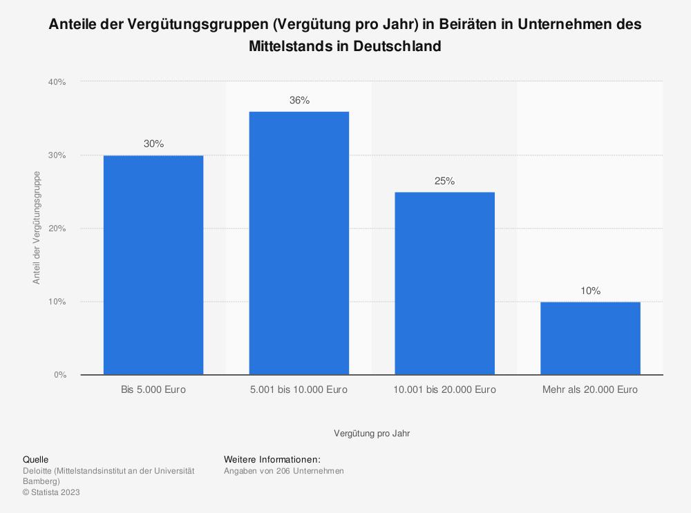 Statistik: Anteile der Vergütungsgruppen (Vergütung pro Jahr) in Beiräten in Unternehmen des Mittelstands in Deutschland | Statista