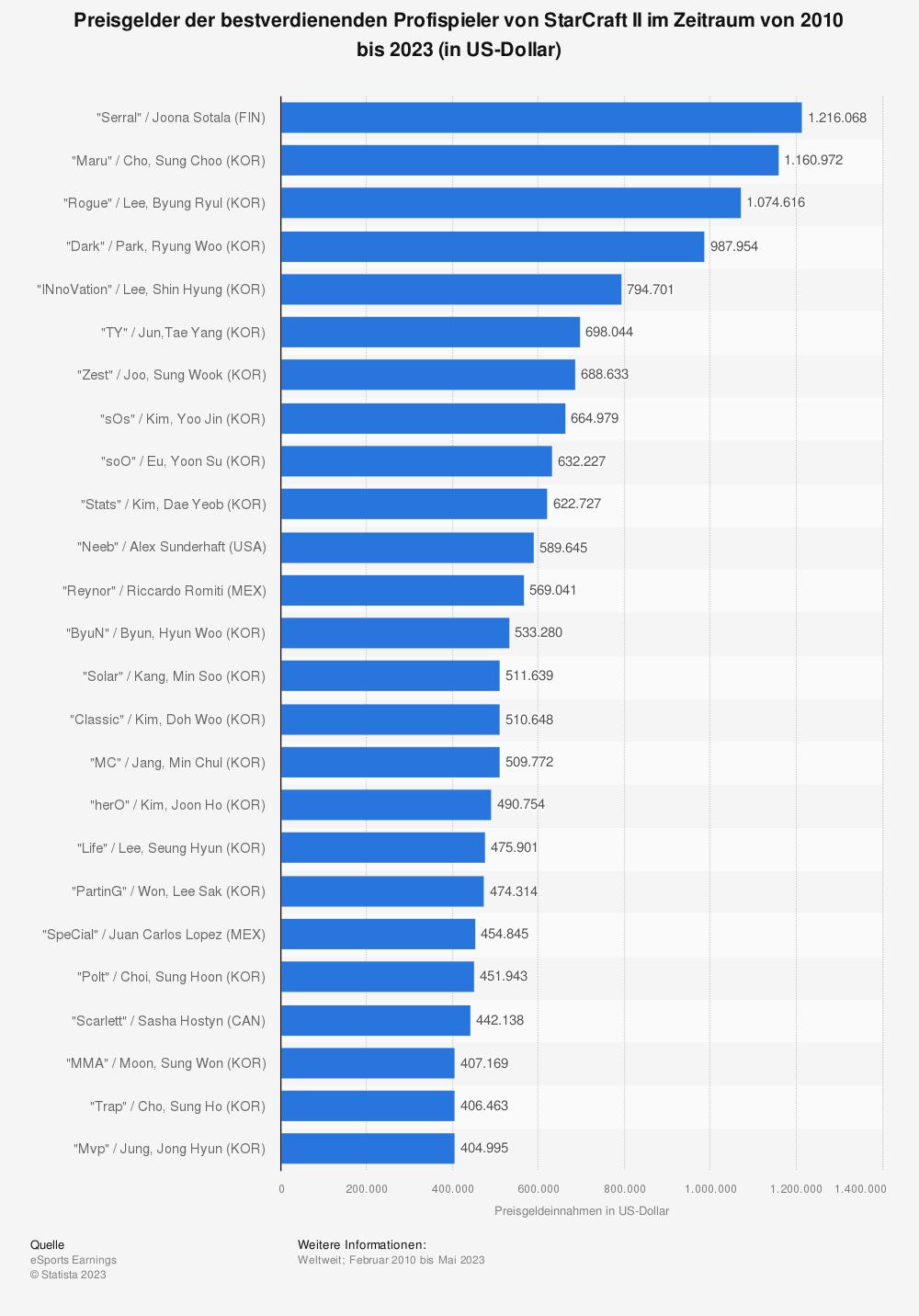 Statistik: Preisgelder der bestverdienenden Profispieler von StarCraft II im Zeitraum von 2010 bis 2019 (in US-Dollar) | Statista