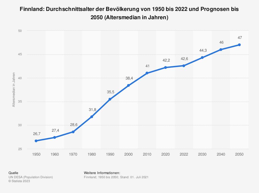 Statistik: Finnland: Durchschnittsalter der Bevölkerung von 1950 bis 2020 und Prognosen bis 2050 (Altersmedian in Jahren) | Statista