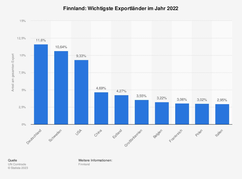 Statistik: Finnland: Wichtigste Exportländer im Jahr 2017 | Statista