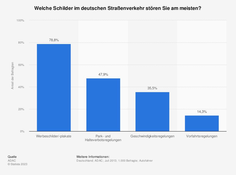 Statistik: Welche Schilder im deutschen Straßenverkehr stören Sie am meisten? | Statista