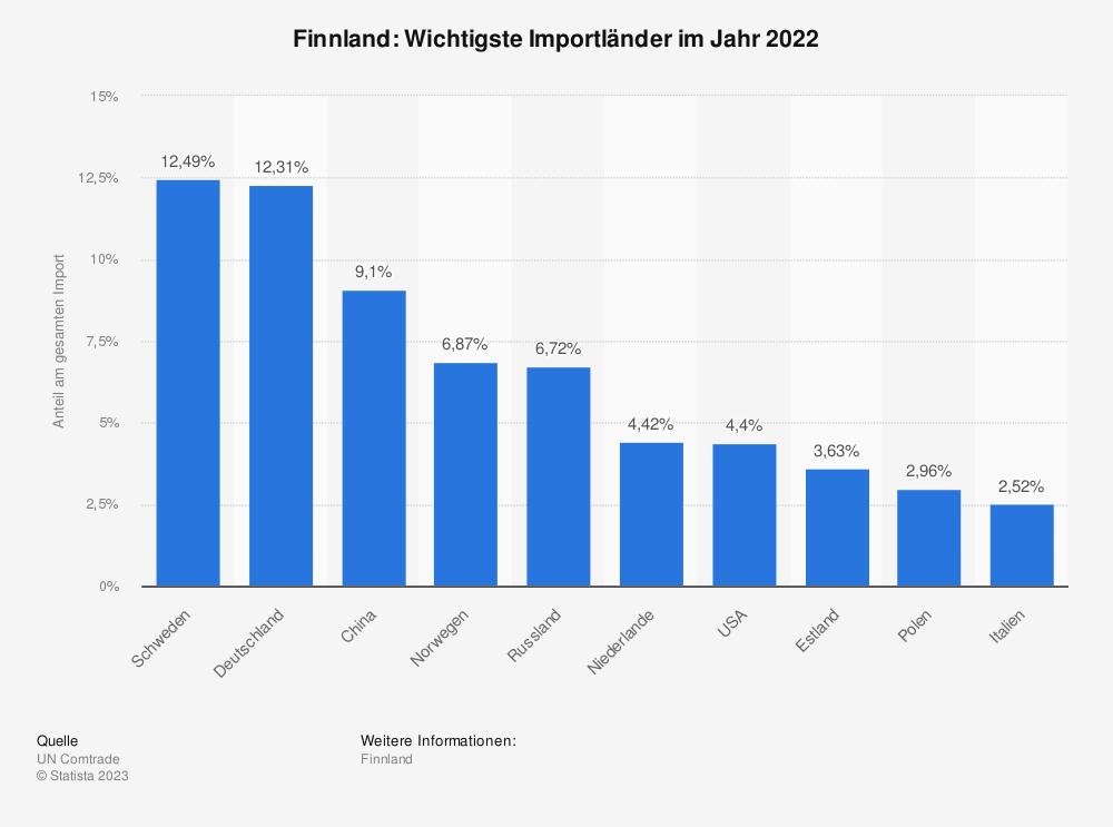 Statistik: Finnland: Wichtigste Importländer im Jahr 2017 | Statista