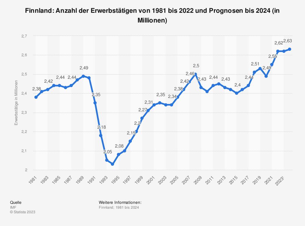 Statistik: Finnland: Anzahl der Erwerbstätigen von 1980 bis 2018 und Prognosen bis 2020 (in Millionen) | Statista