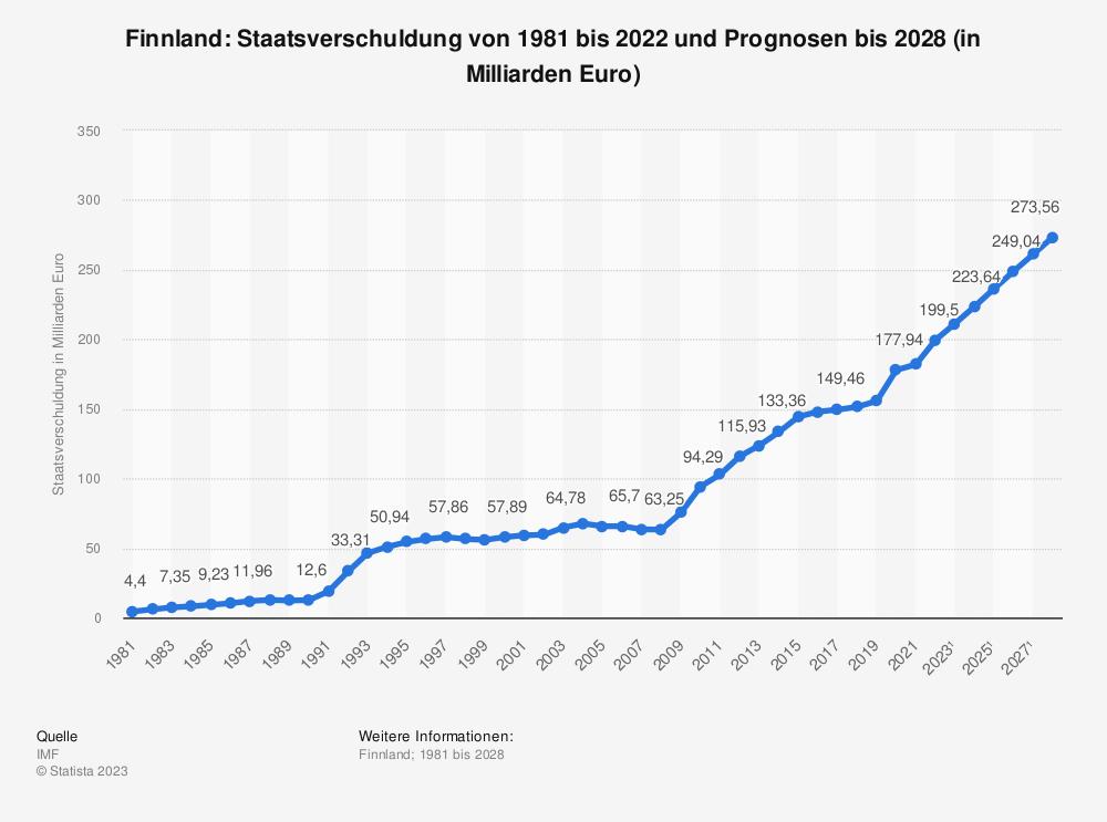 Statistik: Finnland: Staatsverschuldung von 1980 bis 2018 und Prognosen bis 2024 (in Milliarden Euro) | Statista