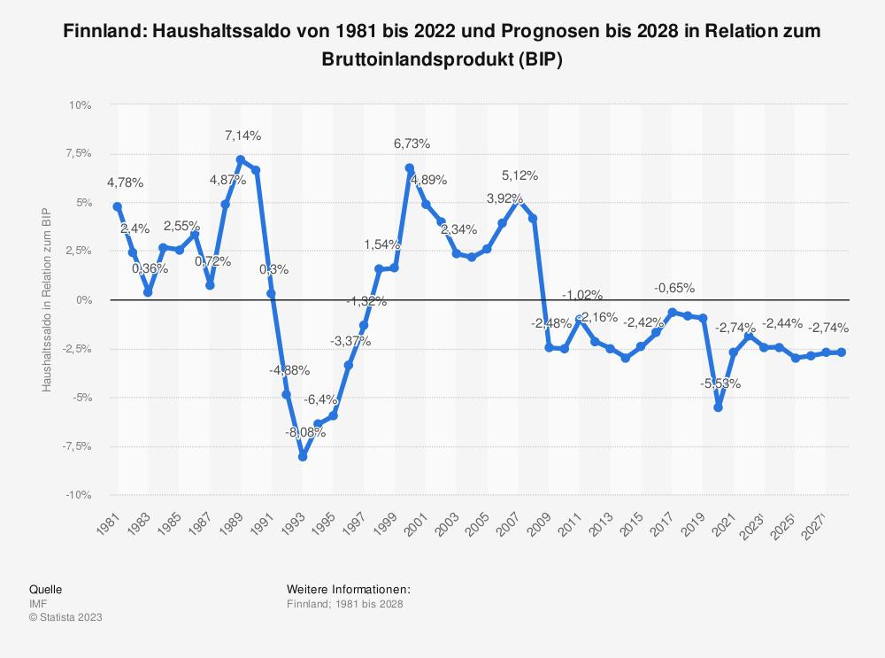 Statistik: Finnland: Haushaltssaldo von 2008 bis 2018 in Relation zum Bruttoinlandsprodukt (BIP) | Statista