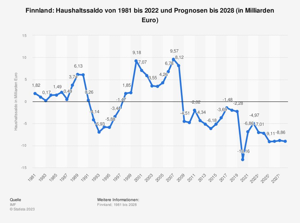 Statistik: Finnland: Haushaltssaldo von 1980 bis 2019 und Prognosen bis 2025 (in Milliarden Euro) | Statista