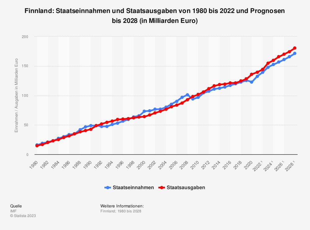 Statistik: Finnland: Staatseinnahmen und Staatsausgaben von 2008 bis 2018 (in Milliarden Euro) | Statista