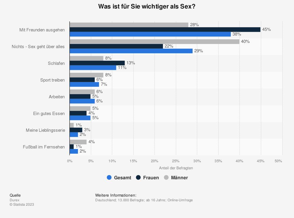 Statistik: Was ist für Sie wichtiger als Sex? | Statista