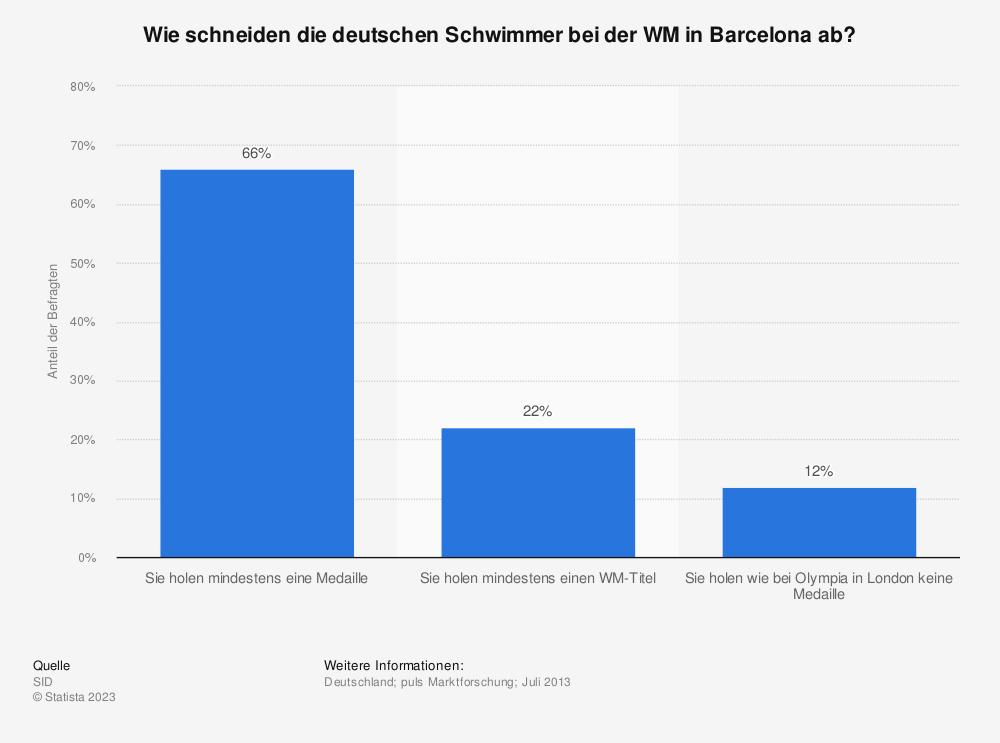 Statistik: Wie schneiden die deutschen Schwimmer bei der WM in Barcelona ab?   Statista